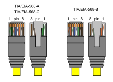 RJ types besides Ether likewise Rj45 T1 Crossover Cable Pinout likewise  on rj45 wiring diagram tx rx