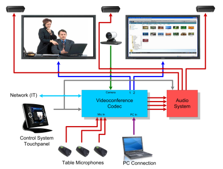 Proav data and information lists tables and links typical videoconference setup asfbconference2016 Image collections